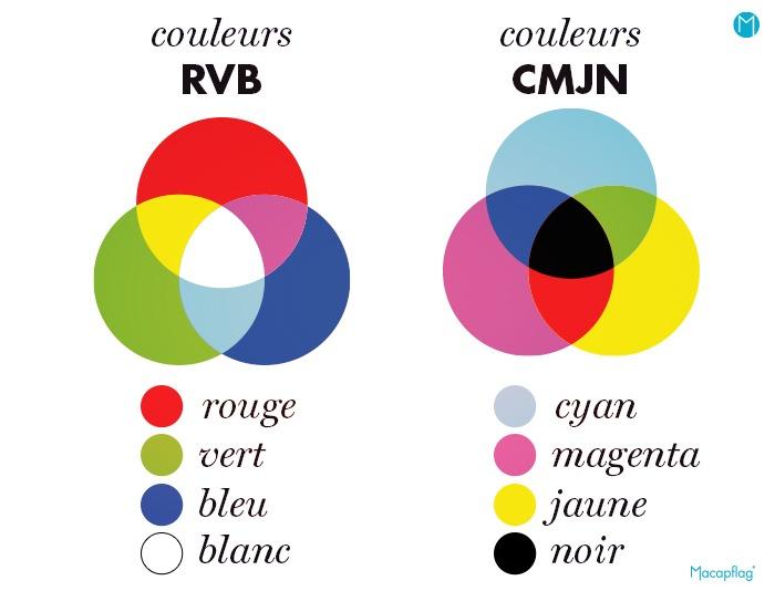 Que signifie RVB et CMJN en codes couleurs ?