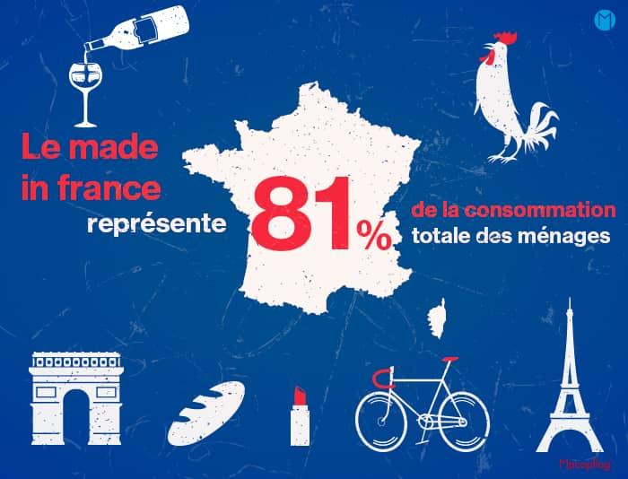 La proportion du made in france dans la consommation des ménages