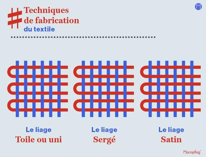 les 3 formes de tissage en chaine et trame