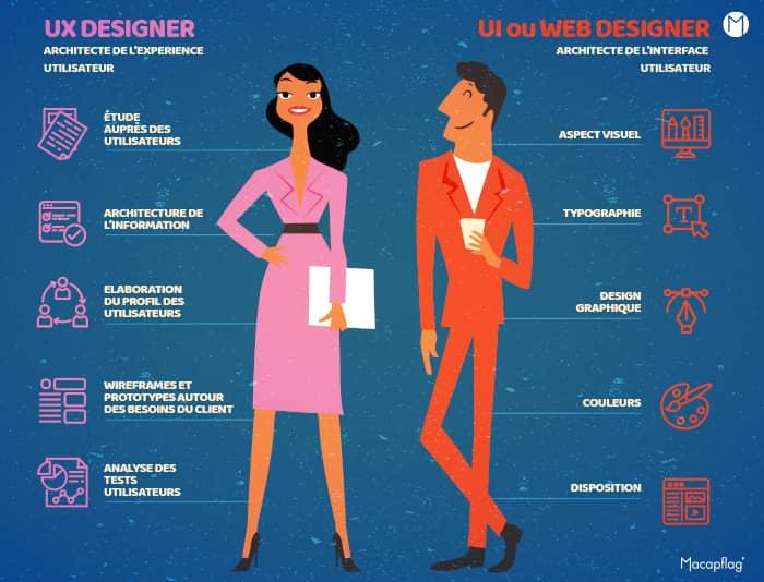 UX designer ou UI designer ? UX ou webdesigner? On vous éclaire
