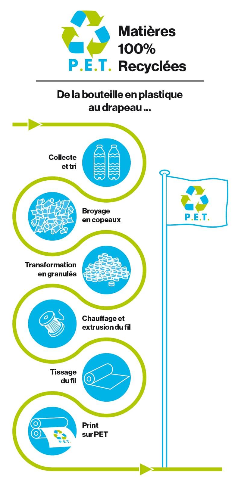 P.E.T. matières 100% recyclées